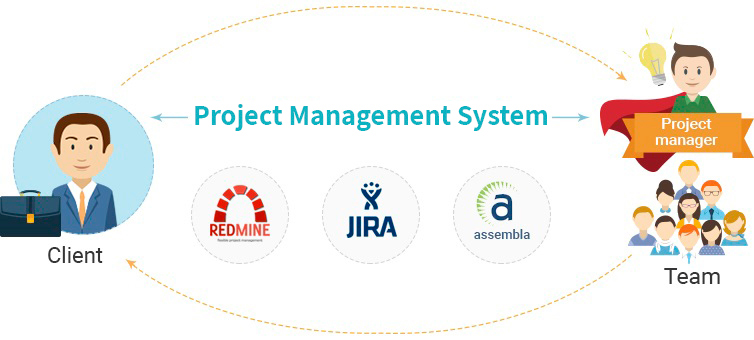 project managment system