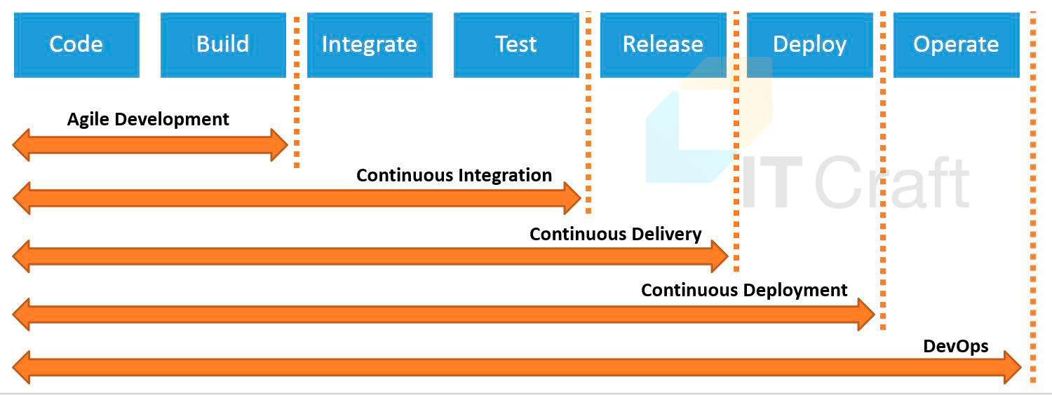 DevOps Agile approach