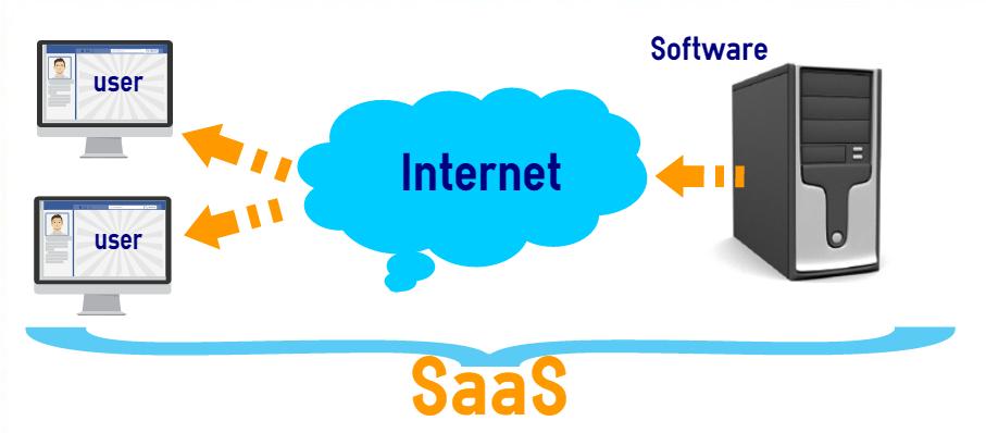 Saas_development