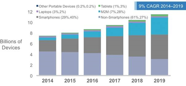 Use of mobile devices