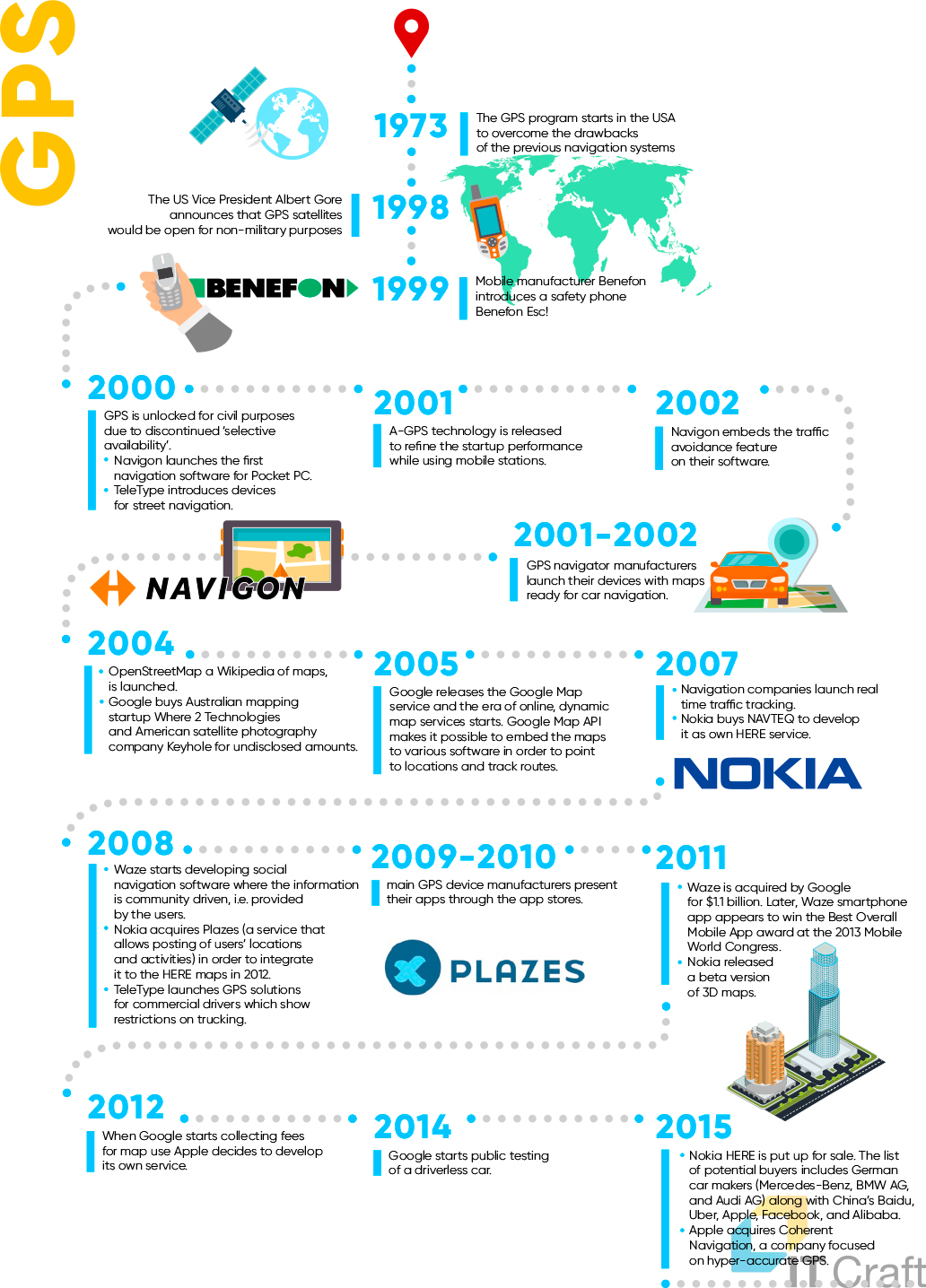 History of GPS Navigation Technology