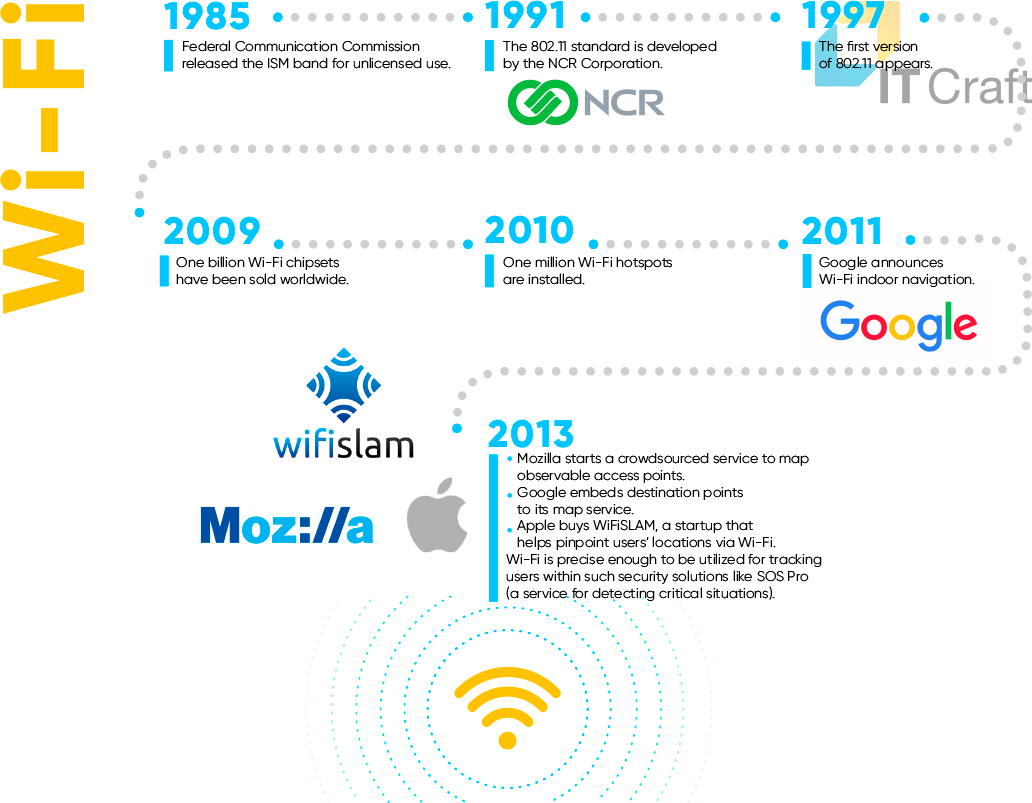 History of WiFi Technology