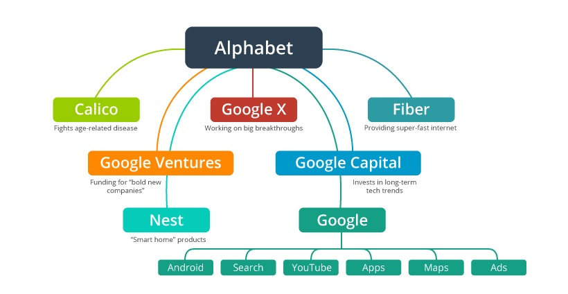 Google's G Now Stands For Alphabet