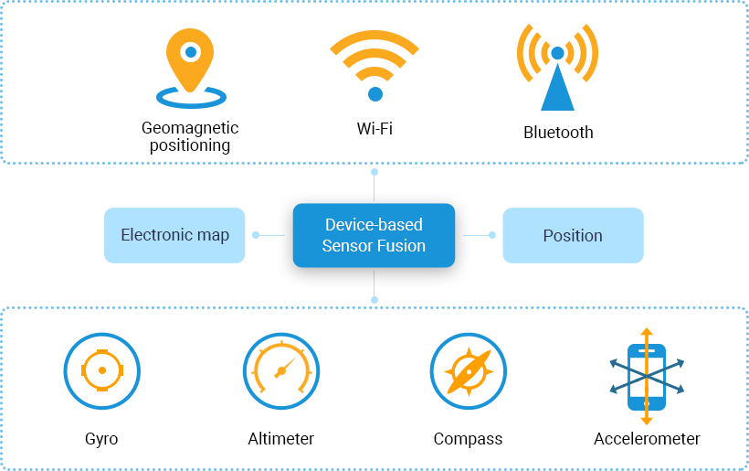 Indoor Positioning and Navigation Services | IT Craft