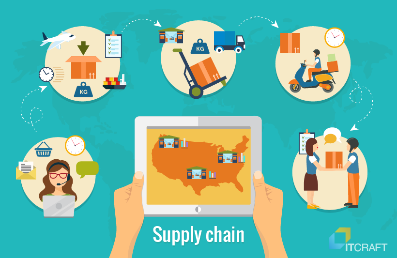Custom Solutions for Logistics supply chain management software