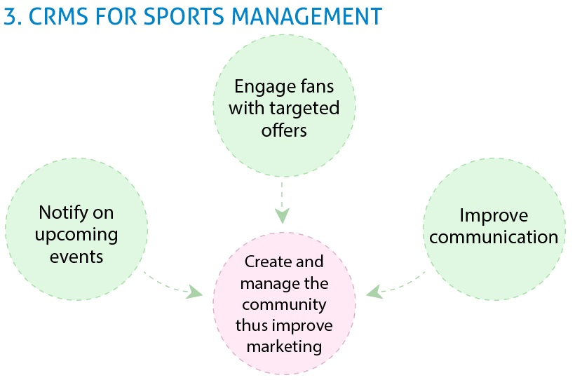 CRMs for sports management_3