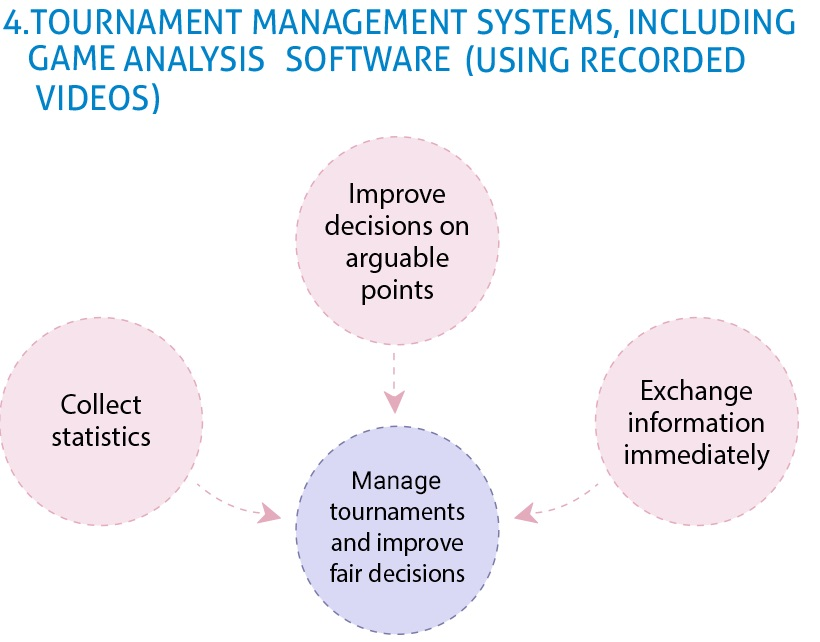 Tournament management systems