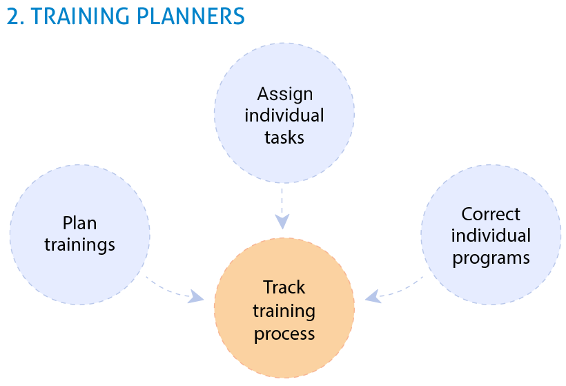 Training planner software2