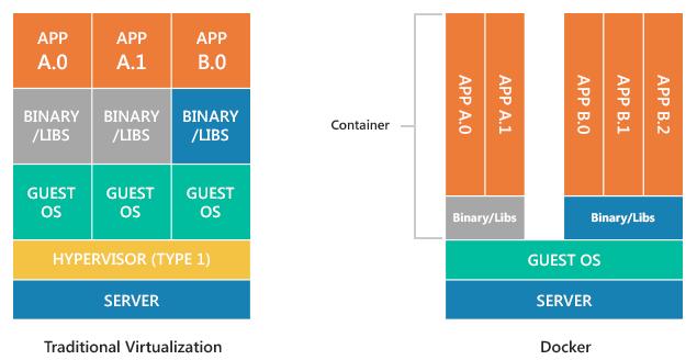 Docker is not a virtual machine