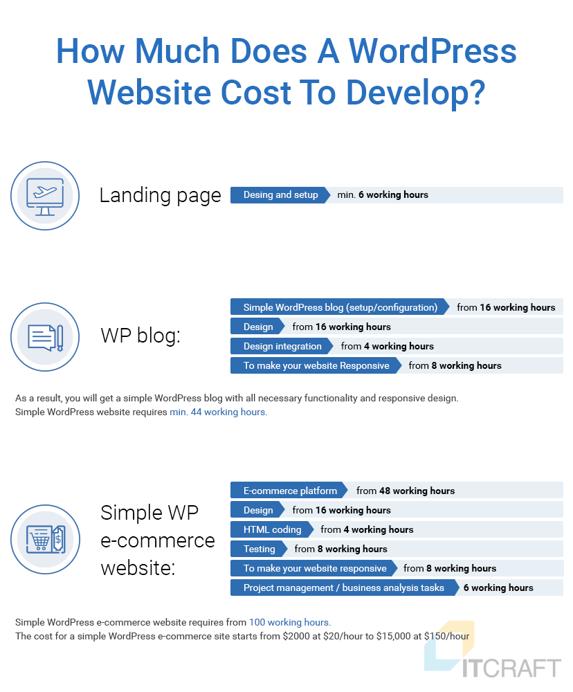 custom WordPress website cost