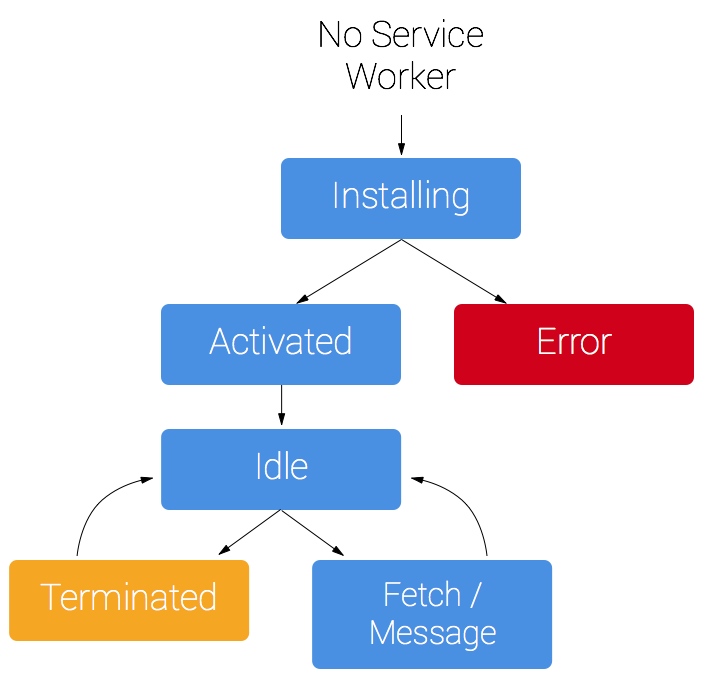 PWA algorithm