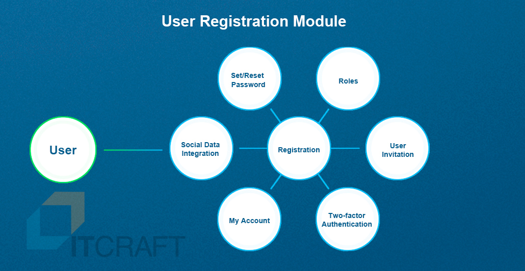 User Registration Module