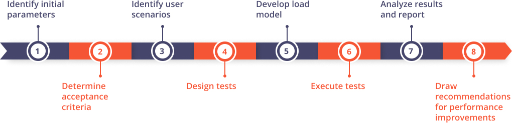 performance testing for ecommerce website