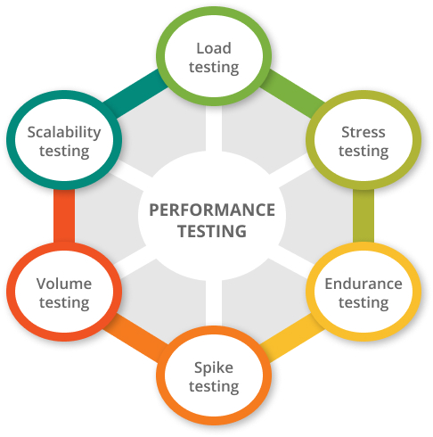 what is performance testing