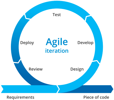 agile software development mvp