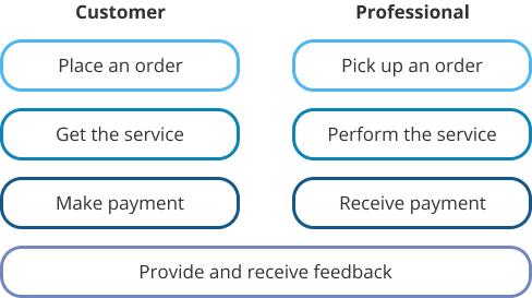 uber model for healthcare