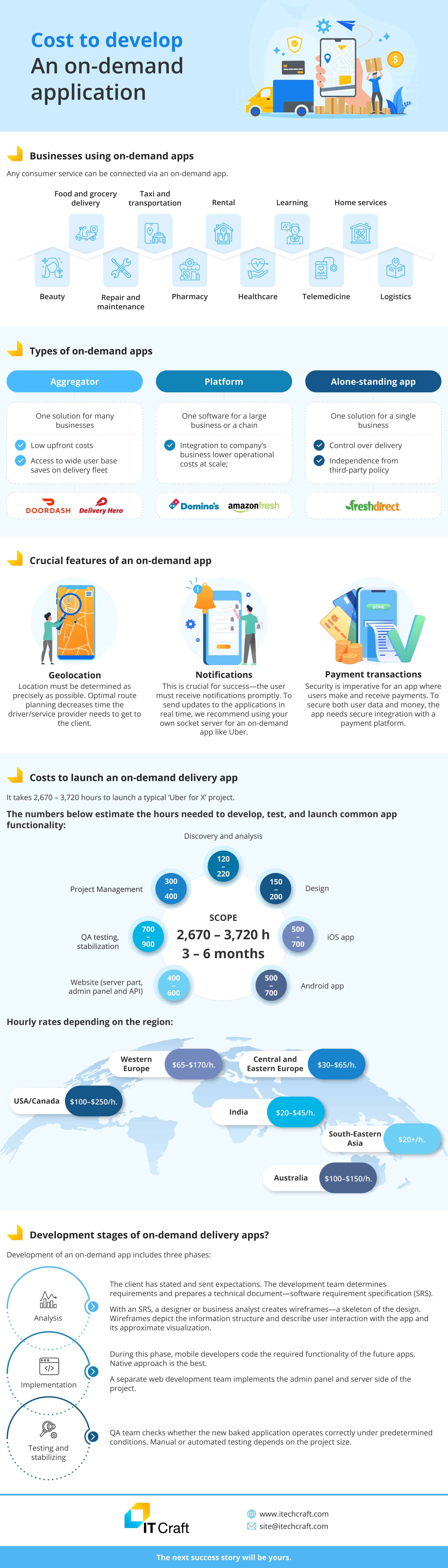 Cost to develop An on-demand application